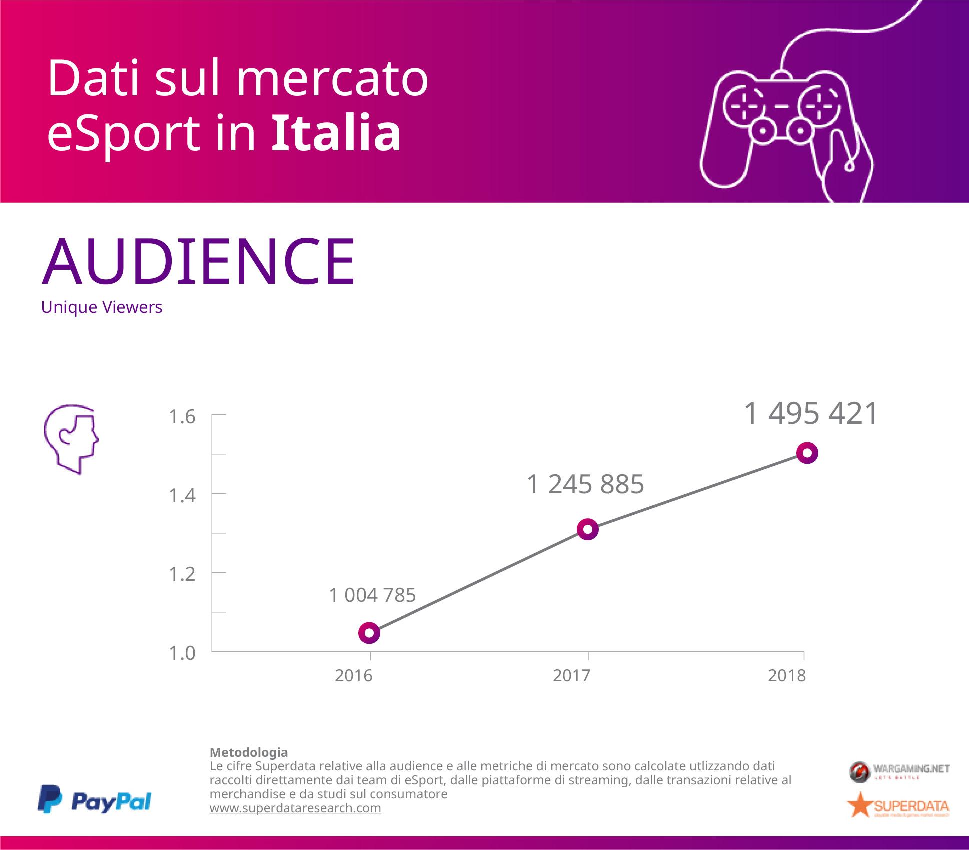 esport in Italia