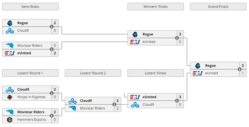 Overwatch TaKeOver 2 playoff