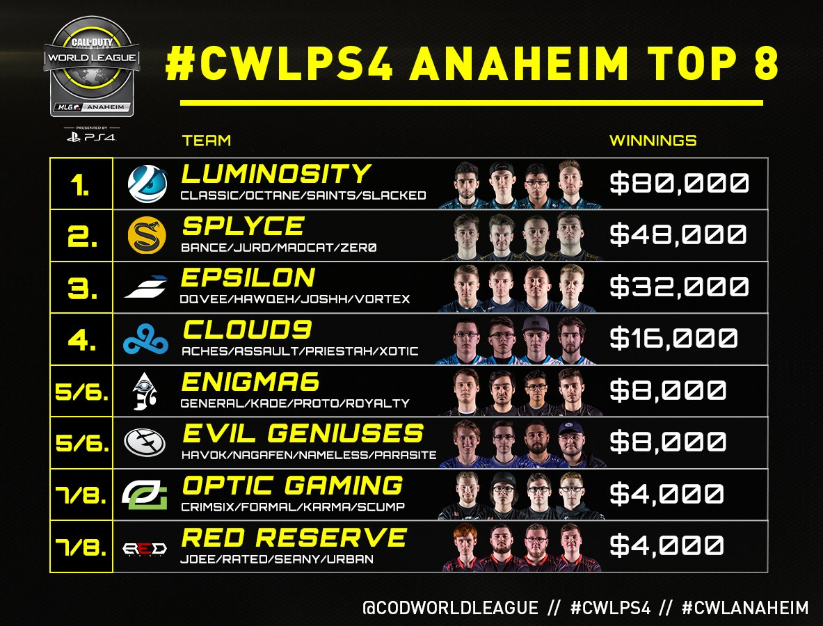 CWL Anaheim Open 2017