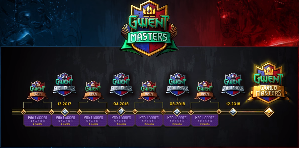 gwent masters