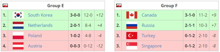 overwatch world cup katowice qualifier groups