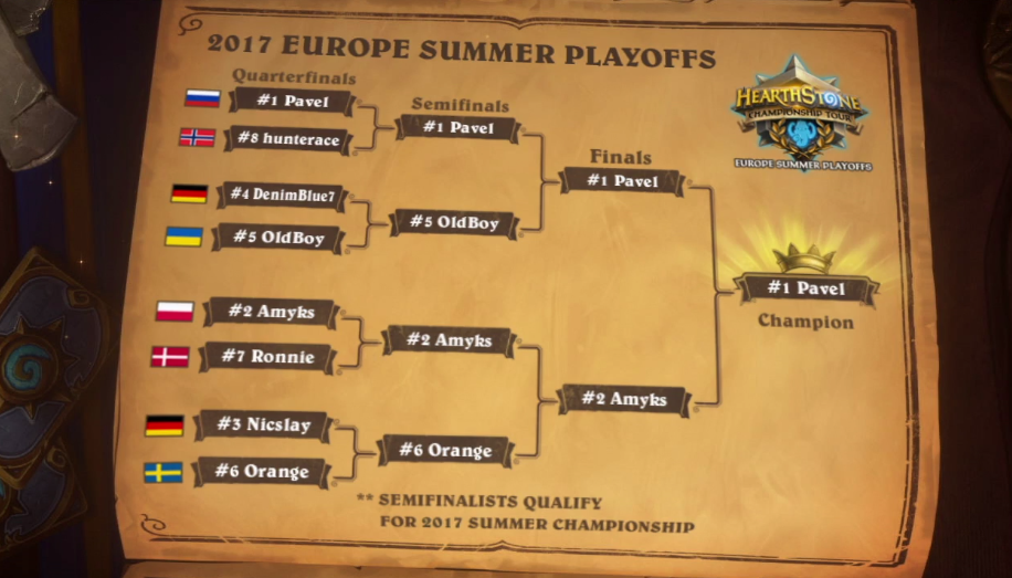 Europe Summer Champion 2017