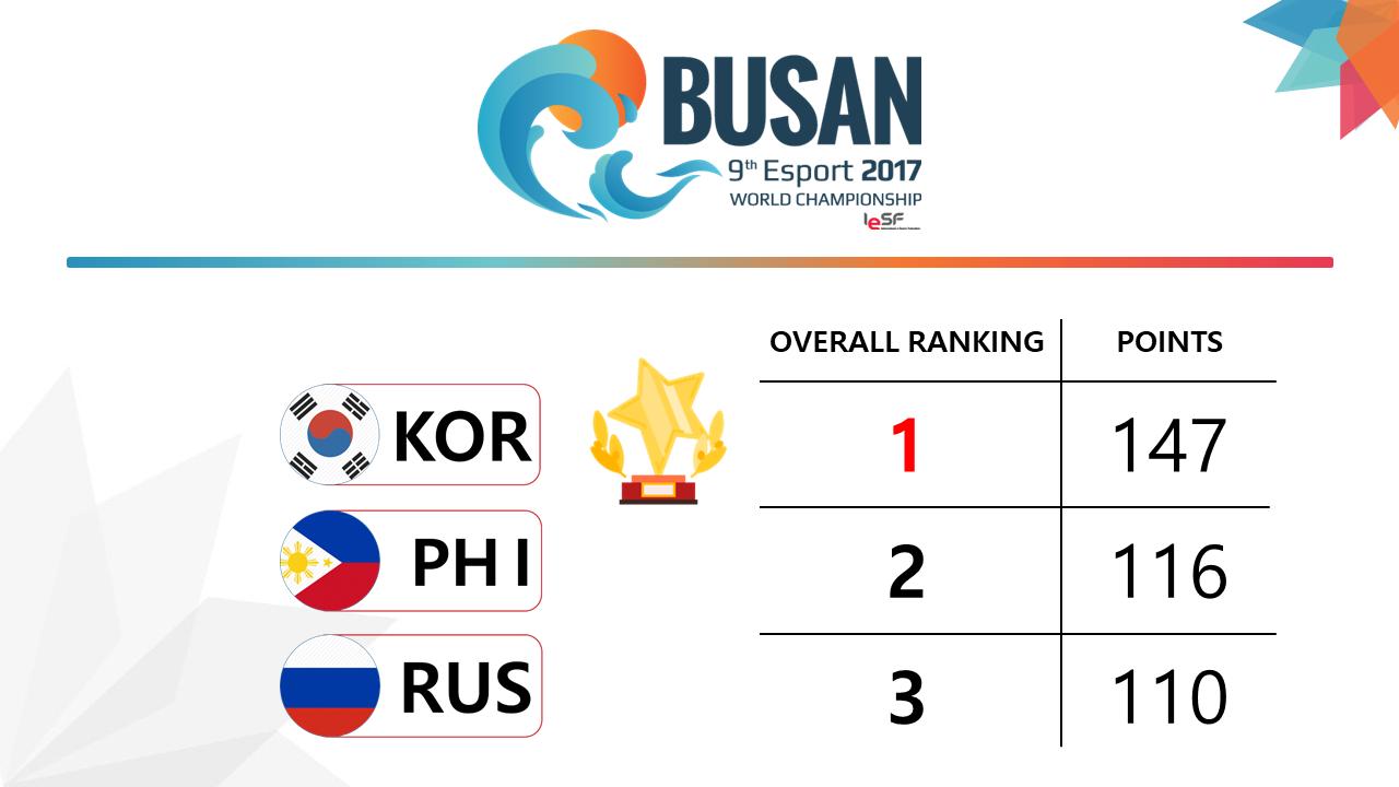 9° Esports World Championship