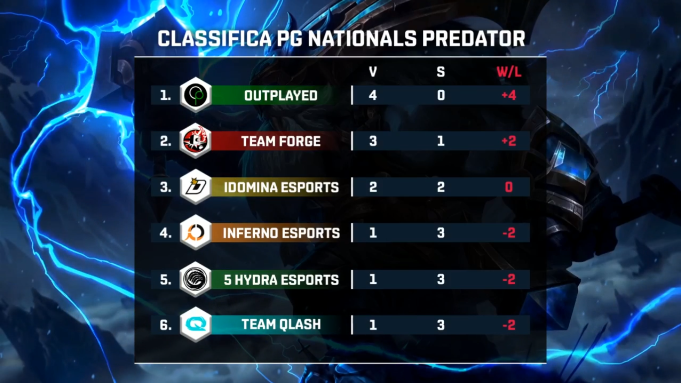 seconda settimana dei PG Nationals Predator