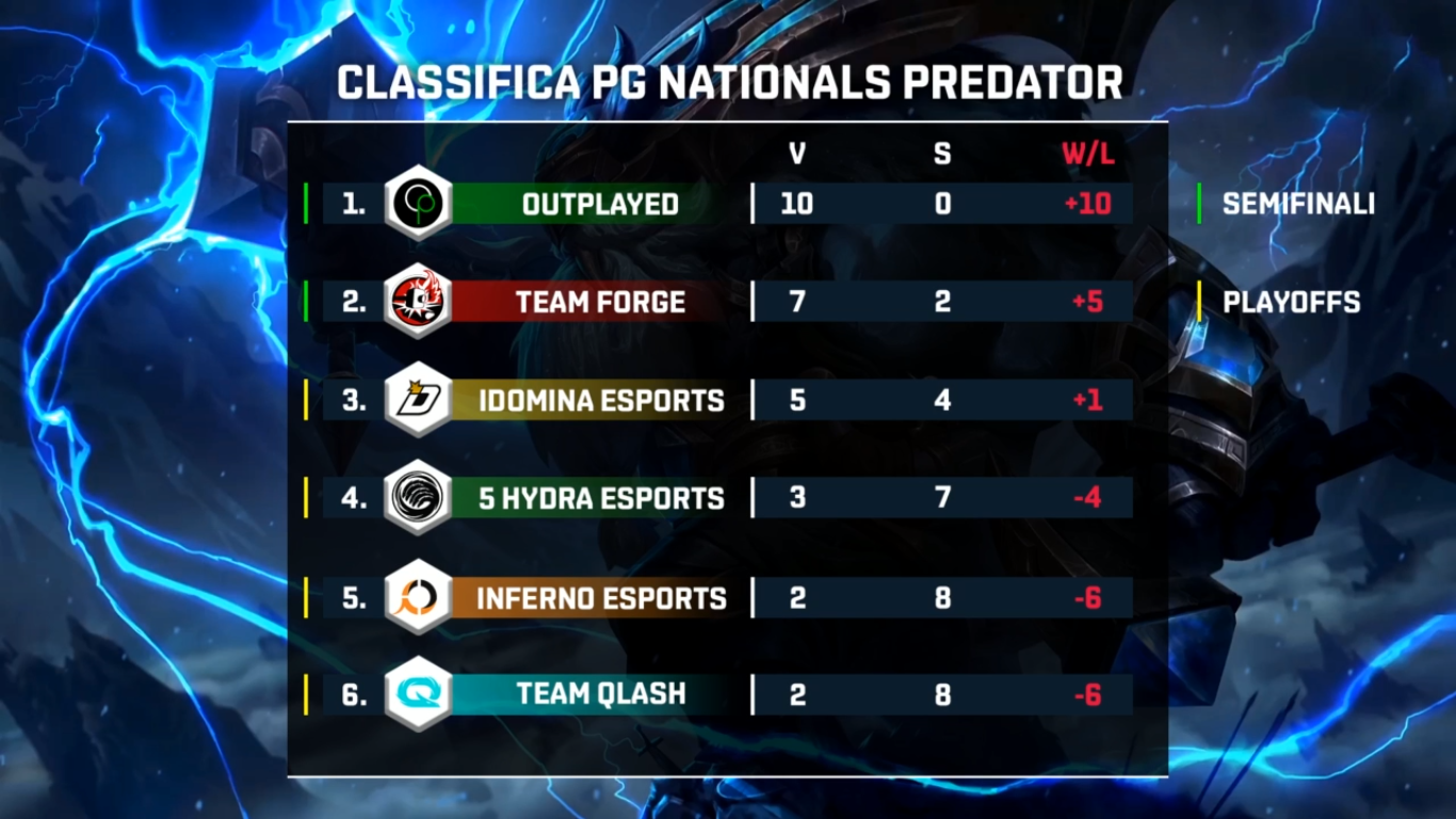 PG Nationals Predator spring split