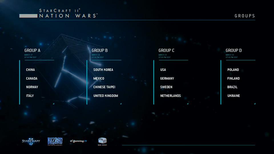 Starcraft II nation wars v