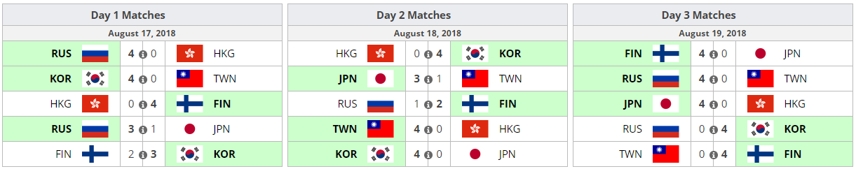 OWWC 2018 Incheon Qualifier