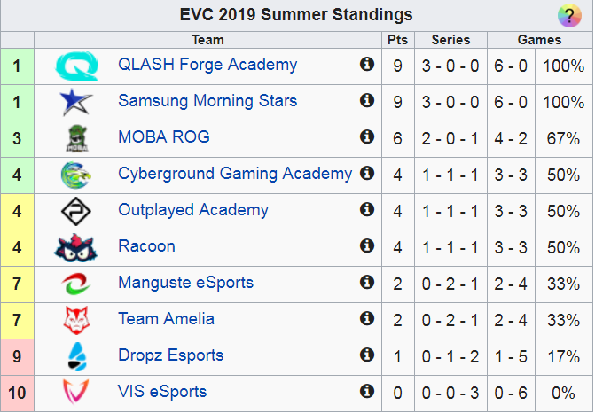 EVC Summer Week 3